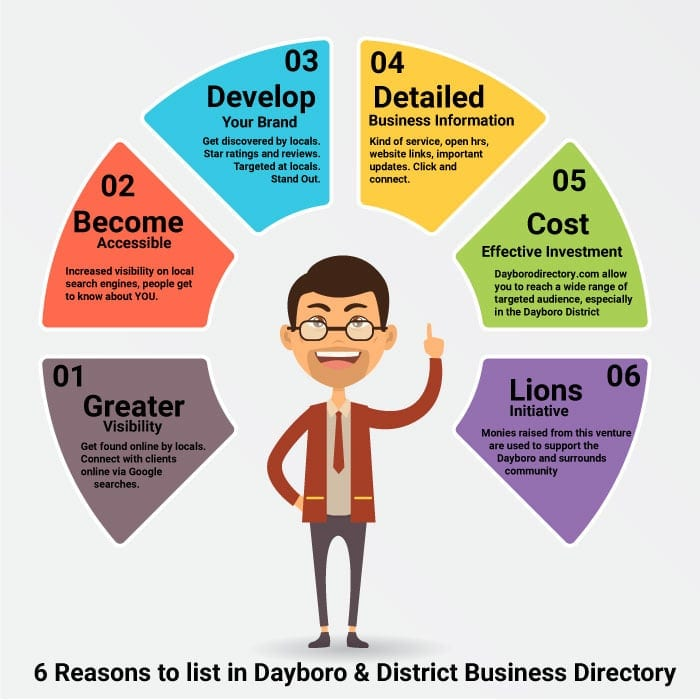 Why should I list my Business in the Dayboro and Districts business directory.